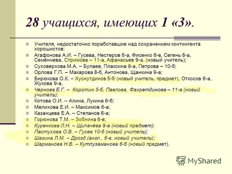 28 учащихся, имеющих 1 «3». Учителя, недостаточно поработавшие над сохранением контингента хорошистов: Агафонова А.И. – Гусева, Нестеров 6-а, Фисенко 6-в, Сегень 8-а, Семёнчева, Стрижова – 11-а, Афанасьев 9-а, (новый учитель); Суховерхова М.А. – Була