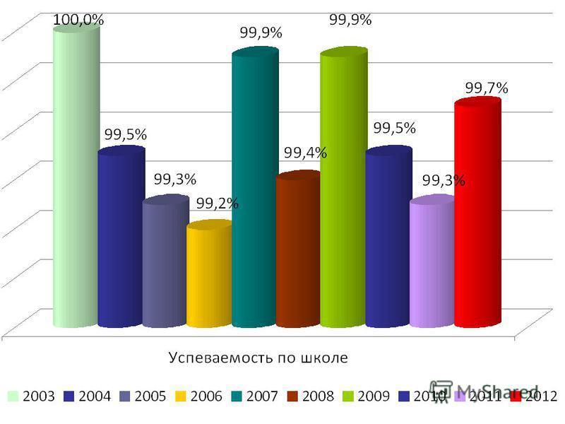 Результаты 2008 – 2009 учебного года:
