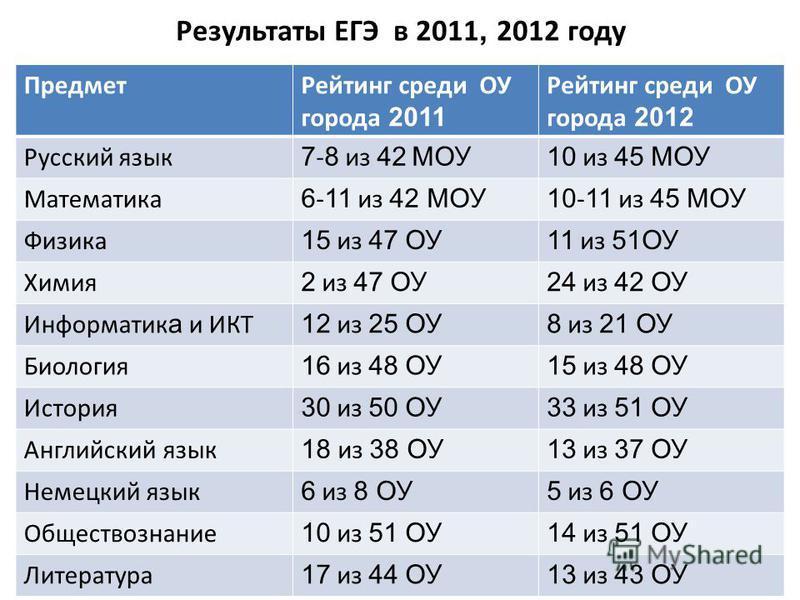 Результаты ЕГЭ в 2011, 2012 году Предмет Рейтинг среди ОУ города 2011 Рейтинг среди ОУ города 2012 Русский язык 7 - 8 из 42 МОУ10 из 45 МОУ Математика 6 - 11 из 42 МОУ10 - 11 из 45 МОУ Физика 15 из 47 ОУ11 из 51ОУ Химия 2 из 47 ОУ24 из 42 ОУ Информат