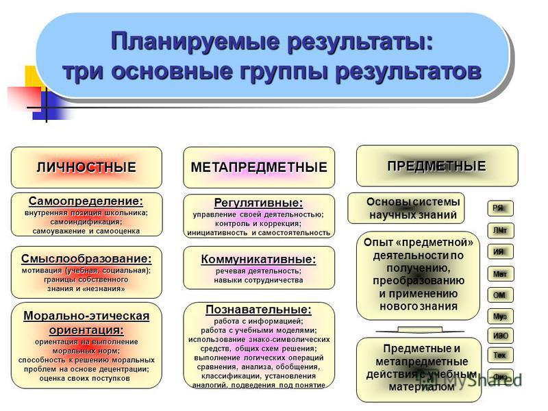 Планируемые результаты: три основные группы результатов Планируемые результаты: три основные группы результатов ЛИЧНОСТНЫЕМЕТАПРЕДМЕТНЫЕ ПРЕДМЕТНЫЕ Самоопределение: внутренняя позиция школьника; самоиндификация; самоуважение и самооценка Смыслообразо