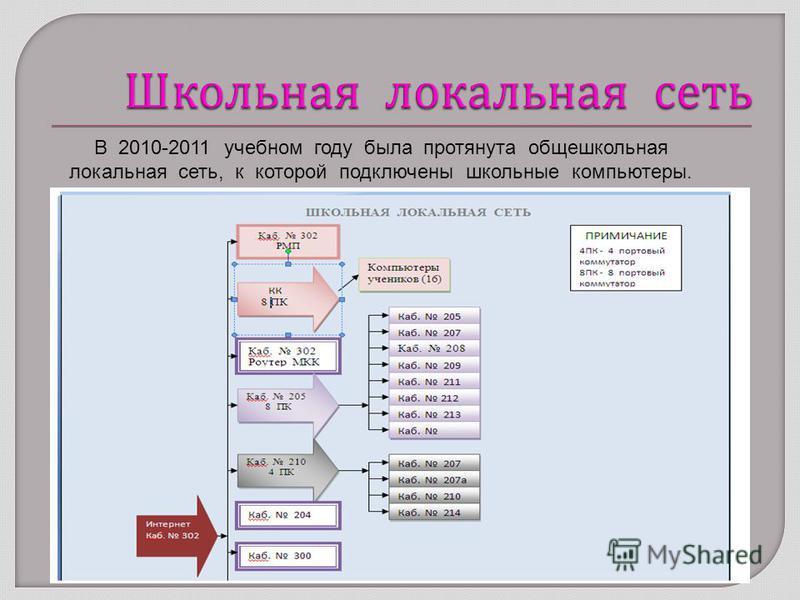 В 2010-2011 учебном году была протянута общешкольная локальная сеть, к которой подключены школьные компьютеры.