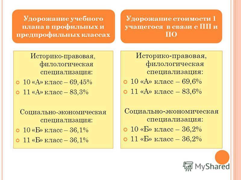 Историко-правовая, филологическая специализация: 10 «А» класс – 69,45% 11 «А» класс – 83,3% Социально-экономическая специализация: 10 «Б» класс – 36,1% 11 «Б» класс – 36,1% Историко-правовая, филологическая специализация: 10 «А» класс – 69,6% 11 «А»