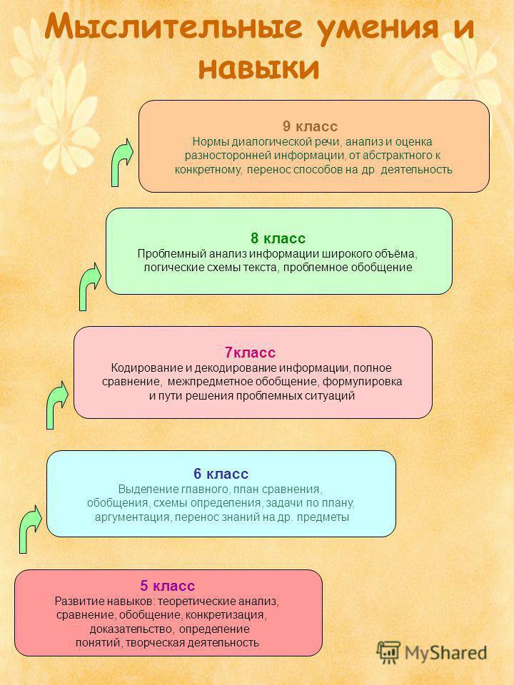 Мыслительные умения и навыки 5 класс Развитие навыков: теоретические анализ, сравнение, обобщение, конкретизация, доказательство, определение понятий, творческая деятельность 6 класс Выделение главного, план сравнения, обобщения, схемы определения, з