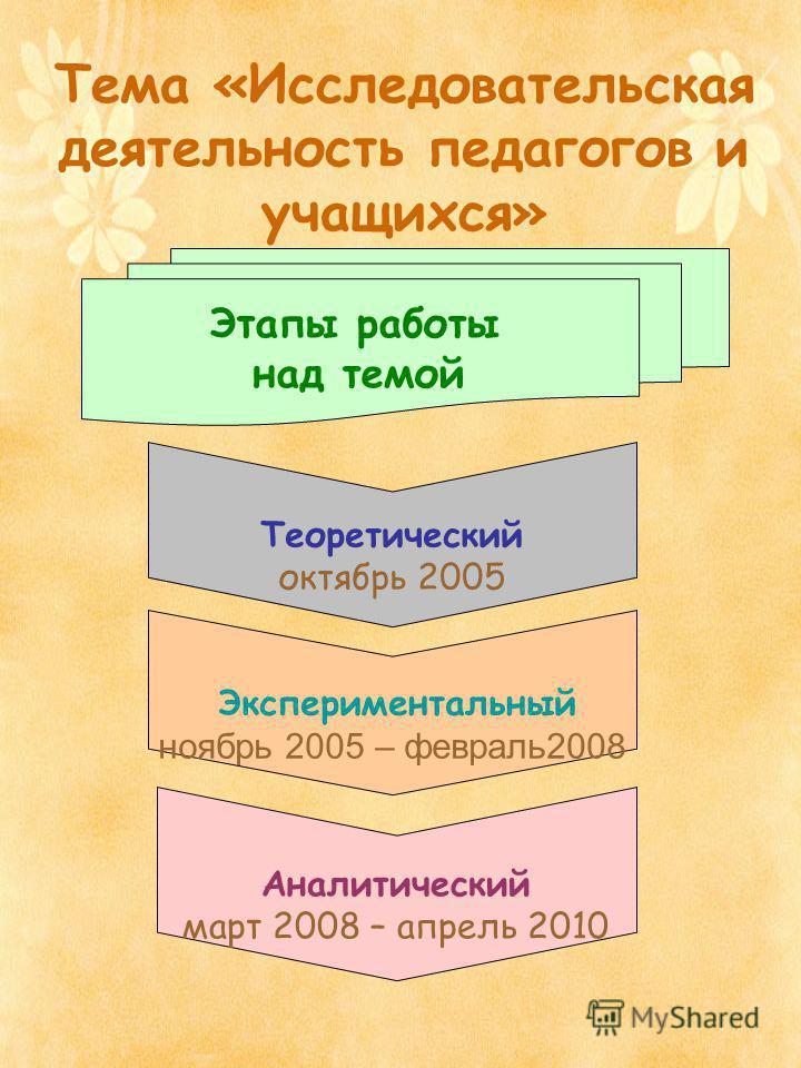 Тема «Исследовательская деятельность педагогов и учащихся» Этапы работы над темой Теоретический октябрь 2005 Экспериментальный ноябрь 2005 – февраль 2008 Аналитический март 2008 – апрель 2010