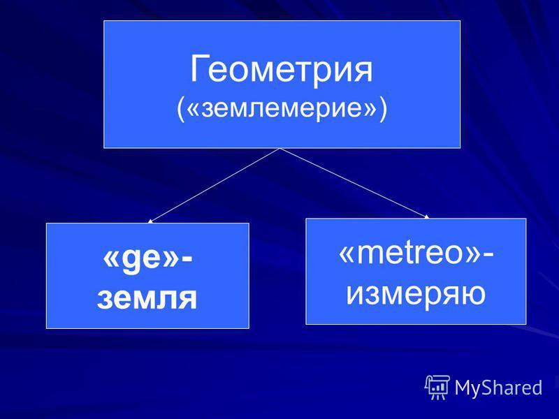 Геометрия («землемерие») «ge»- земля «metreo»- измеряю