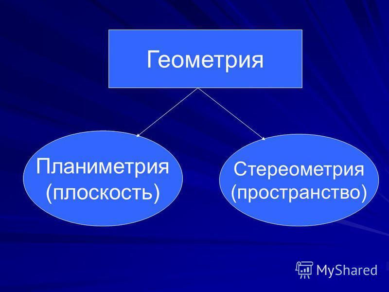 Геометрия Планиметрия (плоскость) Стереометрия (пространство)