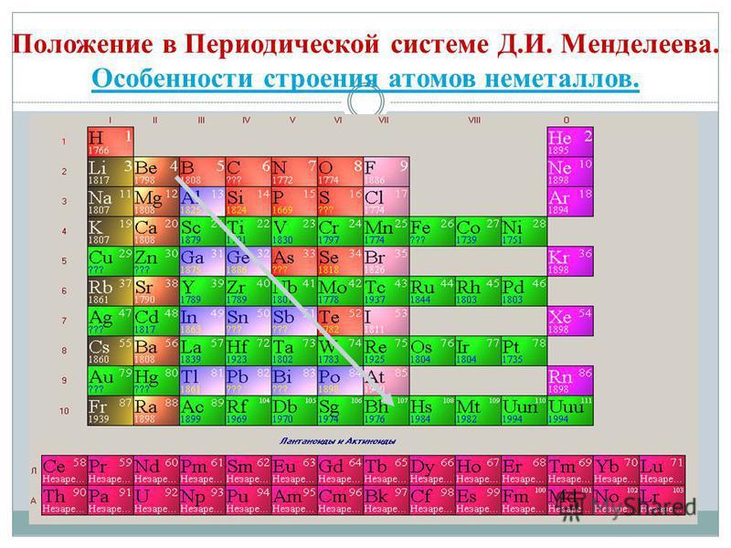 Положение в Периодической системе Д.И. Менделеева. Особенности строения атомов неметаллов. Особенности строения атомов неметаллов.