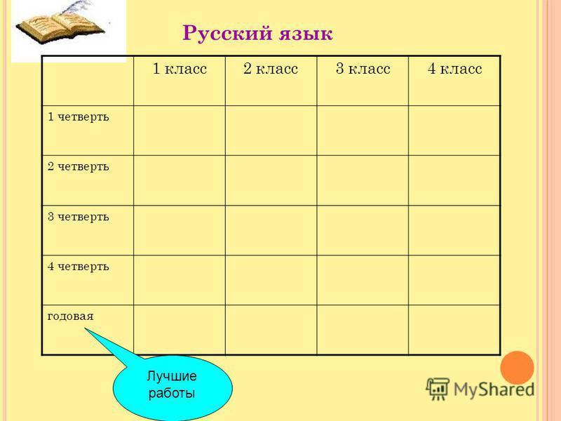 Русский язык 1 класс 2 класс 3 класс 4 класс 1 четверть 2 четверть 3 четверть 4 четверть годовая Лучшие работы