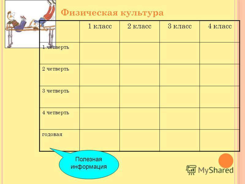 Физическая культура 1 класс 2 класс 3 класс 4 класс 1 четверть 2 четверть 3 четверть 4 четверть годовая Полезная информация