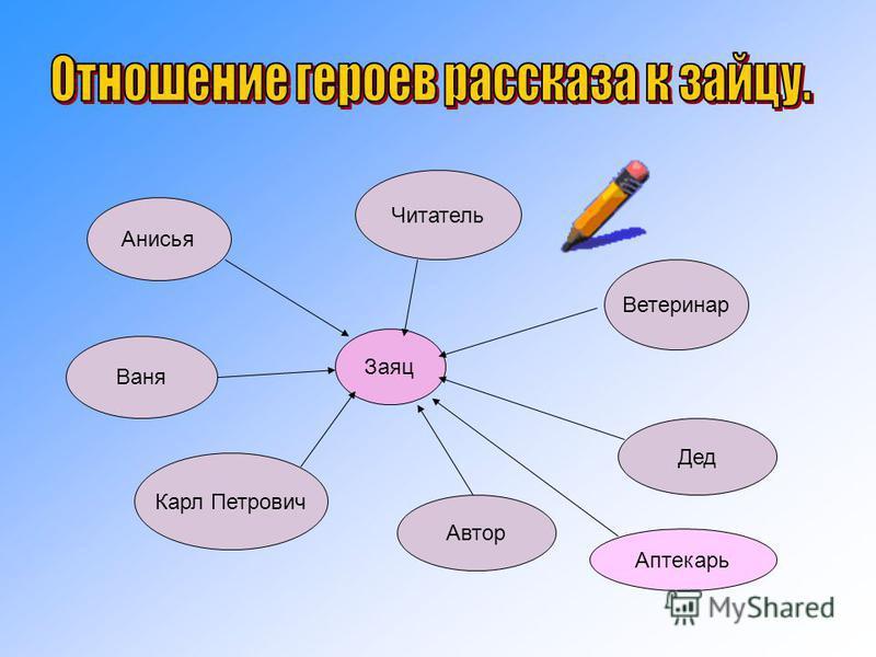 Читатель Заяц Ветеринар Анисья Ваня Карл Петрович Автор Дед Аптекарь