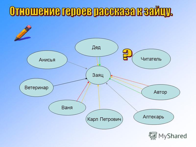 Дед Анисья Читатель Заяц Ветеринар Ваня Карл Петрович Автор Аптекарь