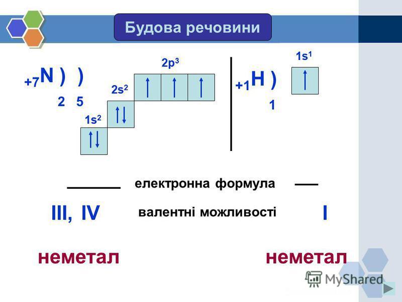 Будова речовини +7 N ) ) 2 5 2s 2 2p 3 електронна формула 2s 2 1s21s2 1s21s2 2p 3 валентні можливості III,IV +1 H ) 1 1s11s1 1s11s1 I неметал