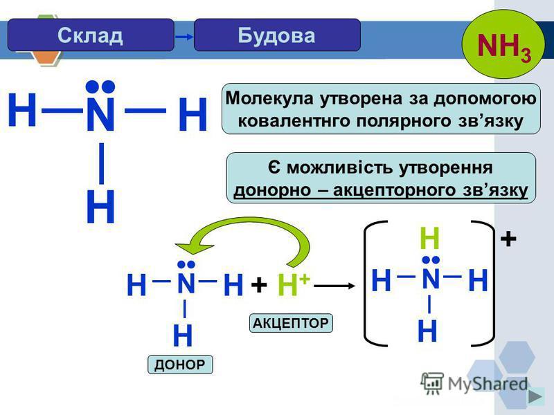 H Будова N H H Є можливість утворення донорно – акцепторного звязку Молекула утворена за допомогою ковалентнго полярного звязку N HH H + H++ H+ N HH H H + АКЦЕПТОР ДОНОР Склад NH 3