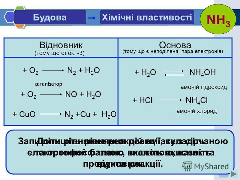 25.07.2015О.М.Мельник Хімічні властивостіБудова NH 3 ВідновникОснова (тому що ст.ок. -3) (тому що є неподілена пара електронів) + О 2 N 2 + Н 2 О + О 2 NО + Н 2 О каталізатор + CuО N 2 +Cu + Н 2 О Допишіть рівняння реакції, складіть електронний балан