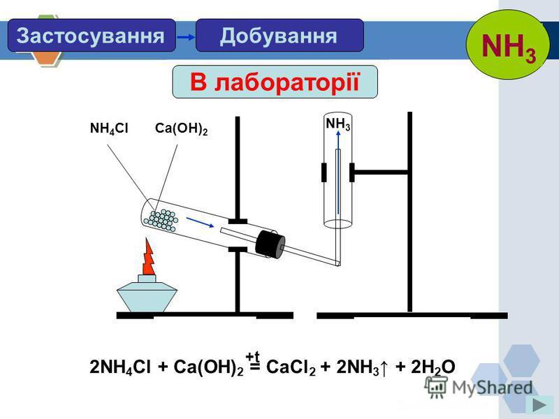 ДобуванняЗастосування В лабораторії 2NH 4 Cl + Ca(OH) 2 = CaCl 2 + 2NH 3 + 2H 2 O +t NH 4 ClCa(OH) 2 NH 3