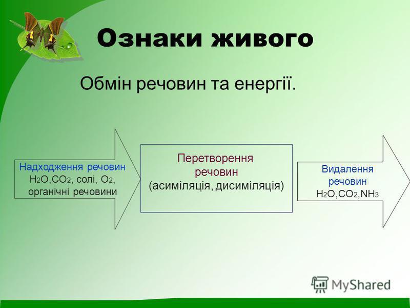 Ознаки живого Обмін речовин та енергії. Надходження речовин H 2 O,CO 2, солі, О 2, органічні речовини Перетворення речовин (асиміляція, дисиміляція) Видалення речовин H 2 O,CO 2,NH 3