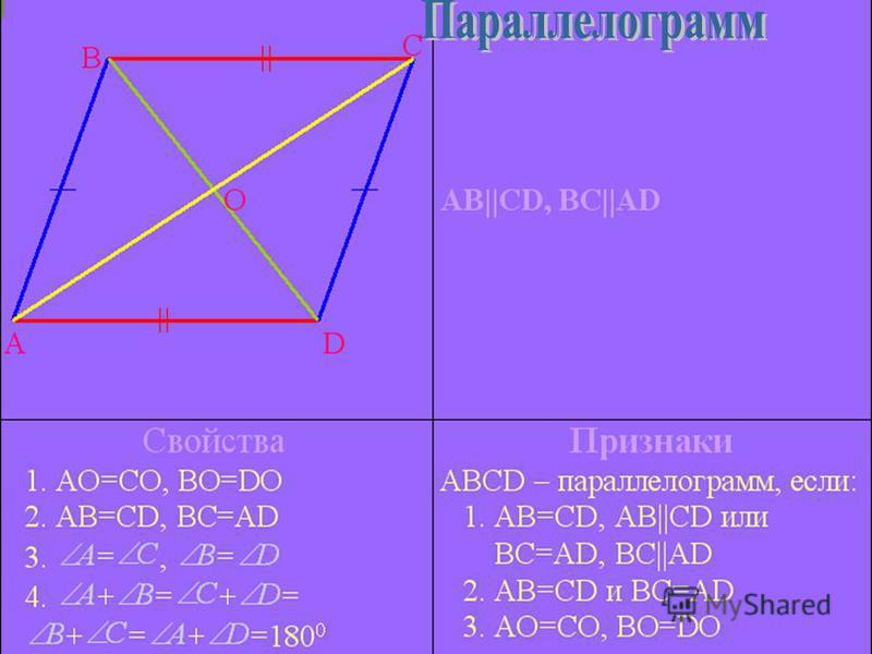 повторить теоретический материал по теме «Параллелограмм, прямоугольник, ромб, квадрат»; систематизировать знания о свойствах и признаках параллелограмма, прямоугольника, ромба, квадрата; контроль знаний (тест)
