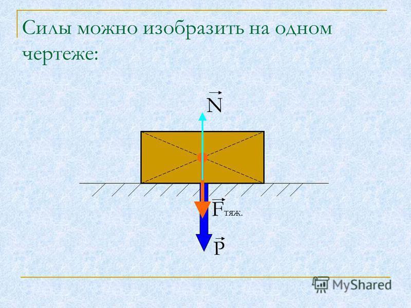 Силы можно изобразить на одном чертеже: N F тяж. Р