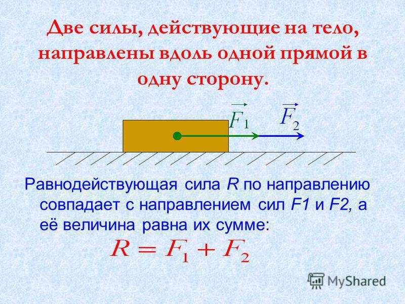 Две силы, действующие на тело, направлены вдоль одной прямой в одну сторону. Равнодействующая сила R по направлению совпадает с направлением сил F1 и F2, а её величина равна их сумме: