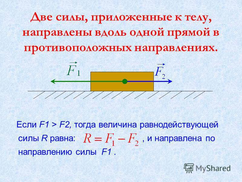 Две силы, приложенные к телу, направлены вдоль одной прямой в противоположных направлениях. Если F1 > F2, тогда величина равнодействующей силы R равна:, и направлена по направлению силы F1.