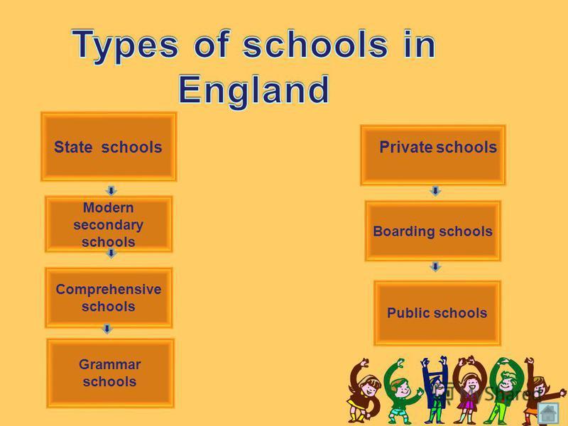 State schools Private schools Boarding schools Comprehensive schools Grammar schools Modern secondary schools Public schools