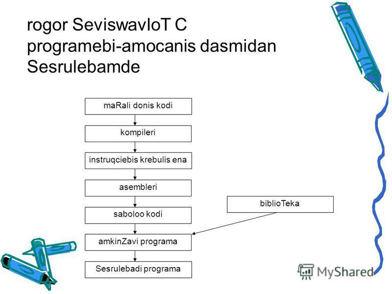 rogor SeviswavloT C programebi-amocanis dasmidan Sesrulebamde maRali donis kodi kompileri instruqciebis krebulis ena asembleri saboloo kodi amkinZavi programa Sesrulebadi programa biblioTeka