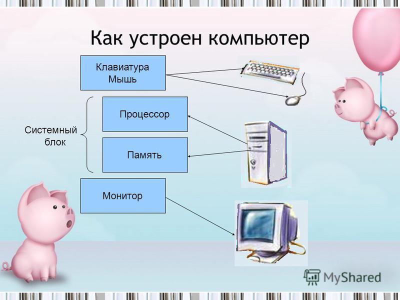 Устройство ввода информации Устройство вывода информации Устройство запоминания Устройство обработки Клавиатура Мышь Монитор Память Процессор Системный блок Как устроен компьютер
