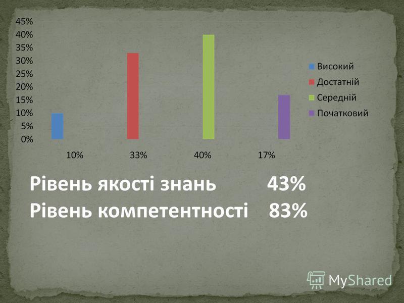 Рівень якості знань 43% Рівень компетентності 83%