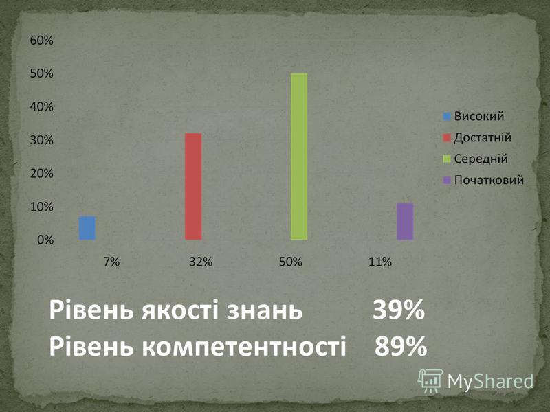 Рівень якості знань 39% Рівень компетентності 89%
