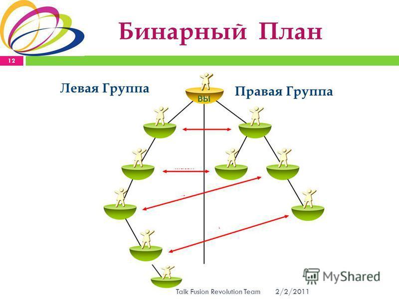 Бинарный План Левая Группа Правая Группа ВЫ 2/2/2011 12 Talk Fusion Revolution Team