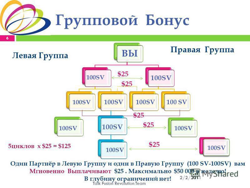 Групповой Бонус 2/2/2011 Talk Fusion Revolution Team 6 ВЫ 100SV Левая Группа Правая Группа 100SV $25 5 циклов x $25 = $125 100SV Один Партнёр в Левую Группу и один в Правую Группу (100 SV-100SV) вам Мгновенно Выплачивают $25. Максимально $50 000 в не