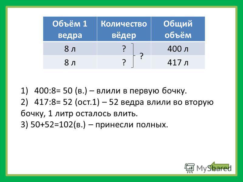 1)400:8= 50 (в.) – влили в первую бочку. 2)417:8= 52 (ост.1) – 52 ведра влили во вторую бочку, 1 литр осталось влить. 3) 50+52=102(в.) – принесли полных. Объём 1 ведра Количество вёдер Общий объём 8 л?400 л 8 л?417 л ?