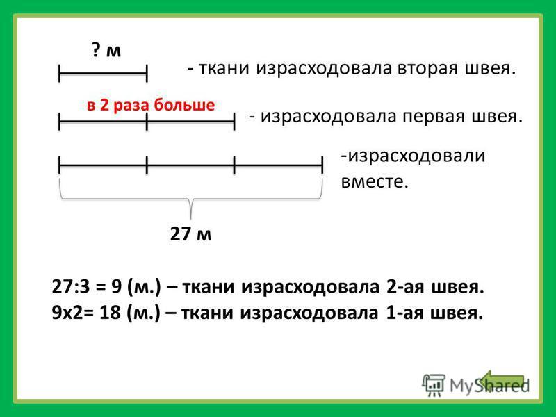 27 м ? м - ткани израсходовала вторая швея. - израсходовала первая швея. -израсходовали вместе. 27:3 = 9 (м.) – ткани израсходовала 2-ая швея. 9 х 2= 18 (м.) – ткани израсходовала 1-ая швея. в 2 раза больше