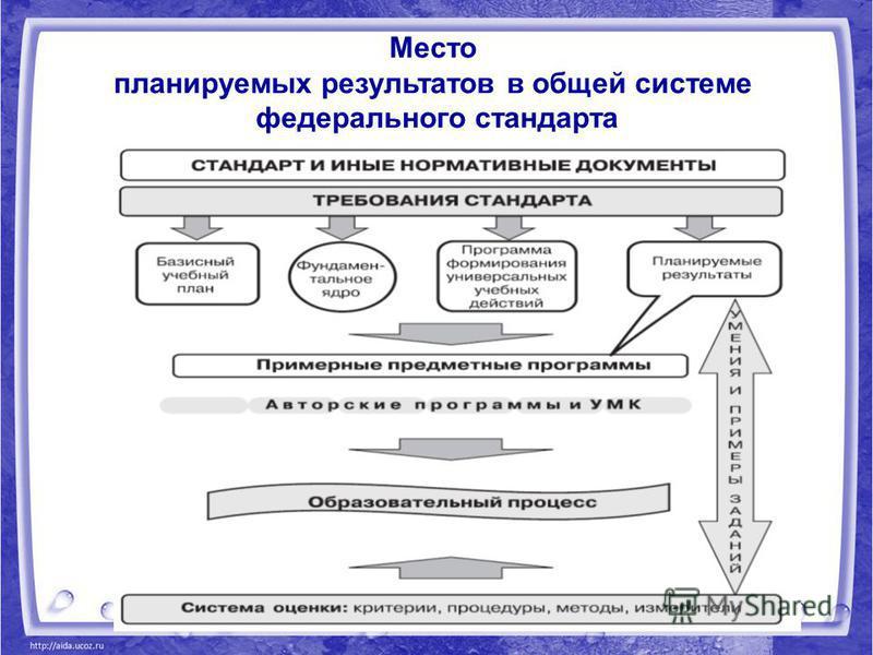 Место планируемых результатов в общей системе федерального стандарта