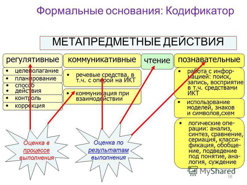 Формальные основания: Кодификатор МЕТАПРЕДМЕТНЫЕ ДЕЙСТВИЯ регулятивные коммуникативные познавательные целеполагание речевые средства, в т.ч. с опорой на ИКТ работа с информацией: поиск, запись, восприятие в т.ч. средствами ИКТ планирование способ дей