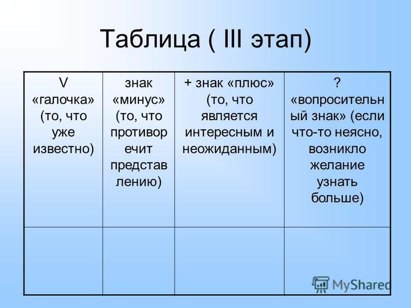 Таблица ( III этап) V «галочка» (то, что уже известно) знак «минус» (то, что противоречит представлению) + знак «плюс» (то, что является интересным и неожиданным) ? «вопросительный знак» (если что-то неясно, возникло желание узнать больше)