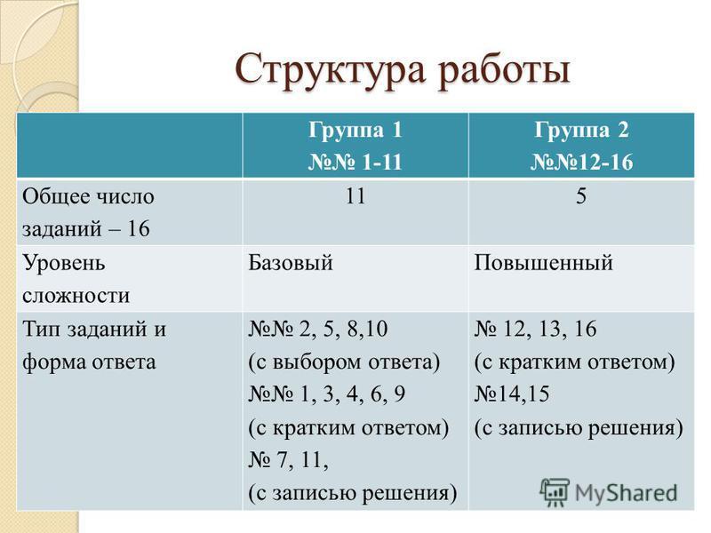 Структура работы Группа 1 1-11 Группа 2 12-16 Общее число заданий – 16 115 Уровень сложности Базовый Повышенный Тип заданий и форма ответа 2, 5, 8,10 (с выбором ответа) 1, 3, 4, 6, 9 (с кратким ответом) 7, 11, (с записью решения) 12, 13, 16 (с кратки