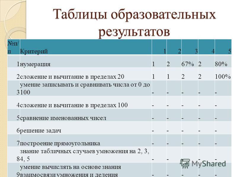 Таблицы образовательных результатов п/ п Критерий 12345 1 нумерация 1267%280% 2 сложение и вычитание в пределах 201122100% 3 умение записывать и сравнивать числа от 0 до 100----- 4 сложение и вычитание в пределах 100----- 5 сравнение именованных чисе