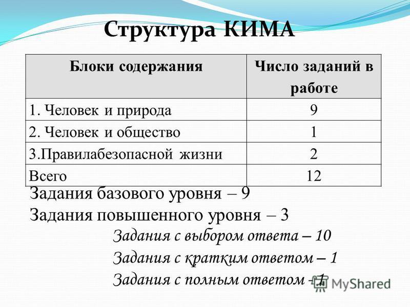 Структура КИМА Блоки содержания Число заданий в работе 1. Человек и природа 9 2. Человек и общество 1 3. Правилабезопасной жизни 2 Всего 12 Задания базового уровня – 9 Задания повышенного уровня – 3 Задания с выбором ответа – 10 Задания с кратким отв