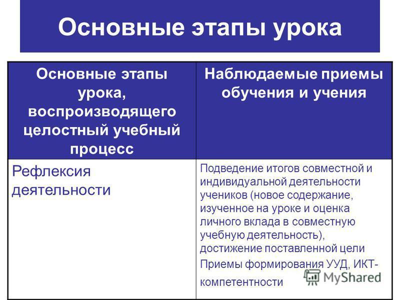 Основные этапы урока Основные этапы урока, воспроизводящего целостный учебный процесс Наблюдаемые приемы обучения и учения Рефлексия деятельности Подведение итогов совместной и индивидуальной деятельности учеников (новое содержание, изученное на урок
