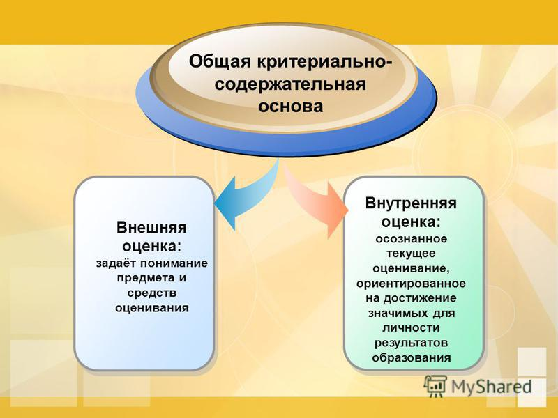 Внутренняя оценка: осознанное текущее оценивание, ориентированное на достижение значимых для личности результатов образования Внешняя оценка: задаёт понимание предмета и средств оценивания Общая критериальной- содержательная основа