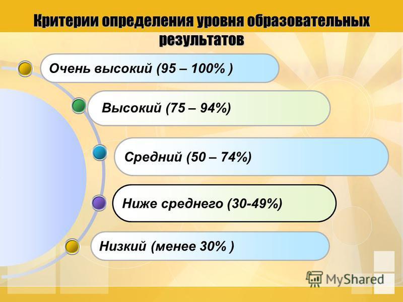 Ниже среднего (30-49%) Средний (50 – 74%) Очень высокий (95 – 100% ) Критерии определения уровня образовательных результатов Высокий (75 – 94%) Низкий (менее 30% )