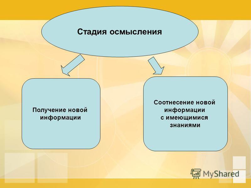 Стадия осмысления Получение новой информации Соотнесение новой информации с имеющимися знаниями