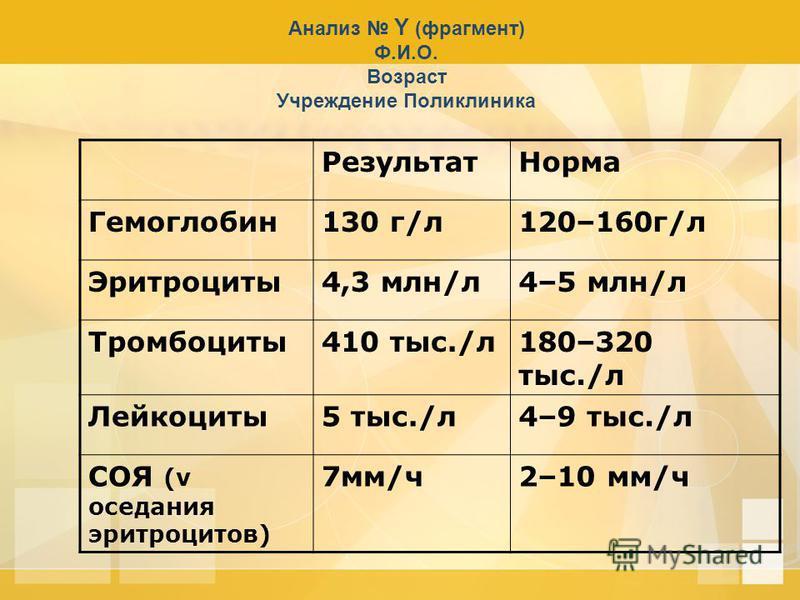 Анализ Y (фрагмент) Ф.И.О. Возраст Учреждение Поликлиника Результат Норма Гемоглобин 130 г/л 120–160 г/л Эритроциты 4,3 млн/л 4–5 млн/л Тромбоциты 410 тыс./л 180–320 тыс./л Лейкоциты 5 тыс./л 4–9 тыс./л СОЯ (v оседания эритроцитов) 7 мм/ч 2–10 мм/ч