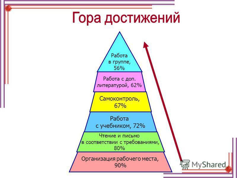 Организация рабочего места, 90% Чтение и письмо в соответствии с требованиями, 80% Работа с учебником, 72% Самоконтроль, 67% Работа с доп. литературой, 62% Работа в группе, 56%