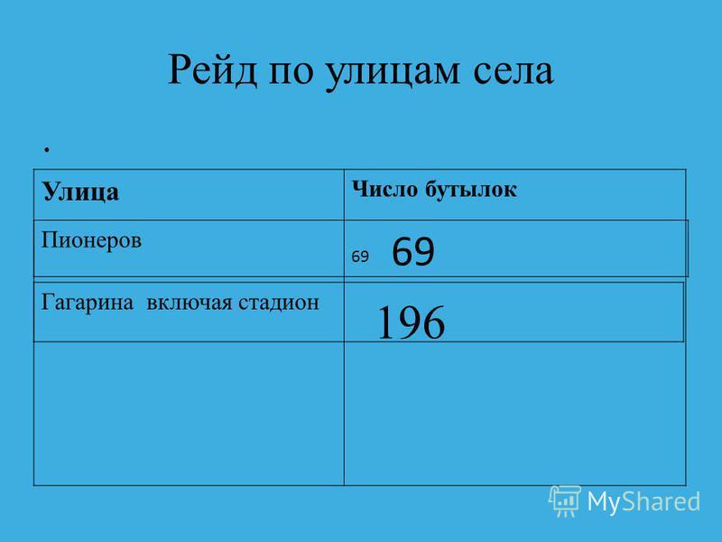 Рейд по улицам села Улица Число бутылок 69 Пионеров Гагарина включая стадион 196 69
