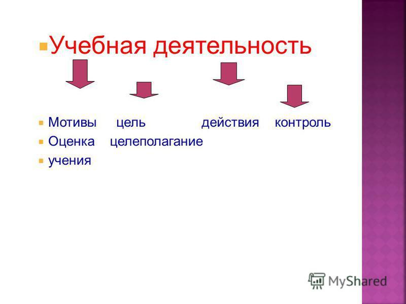 Учебная деятельность Мотивы цель действия контроль Оценка целеполагание учения