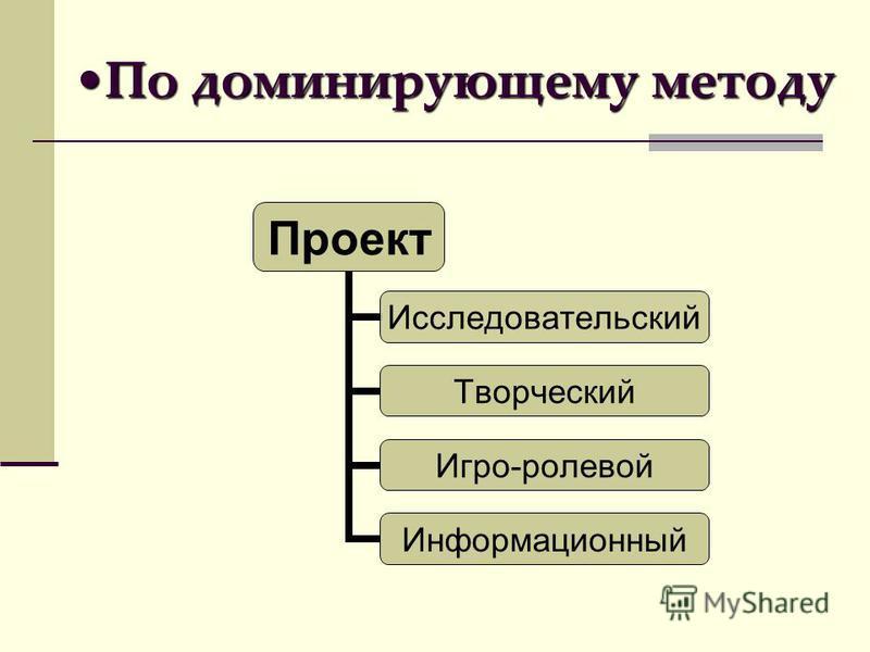 По доминирующему методу По доминирующему методу Проект Исследовательский Творческий Игро-ролевой Информационный