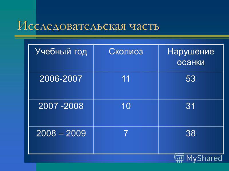 Исследовательская часть Учебный год СколиозНарушение осанки 2006-20071153 2007 -20081031 2008 – 2009738