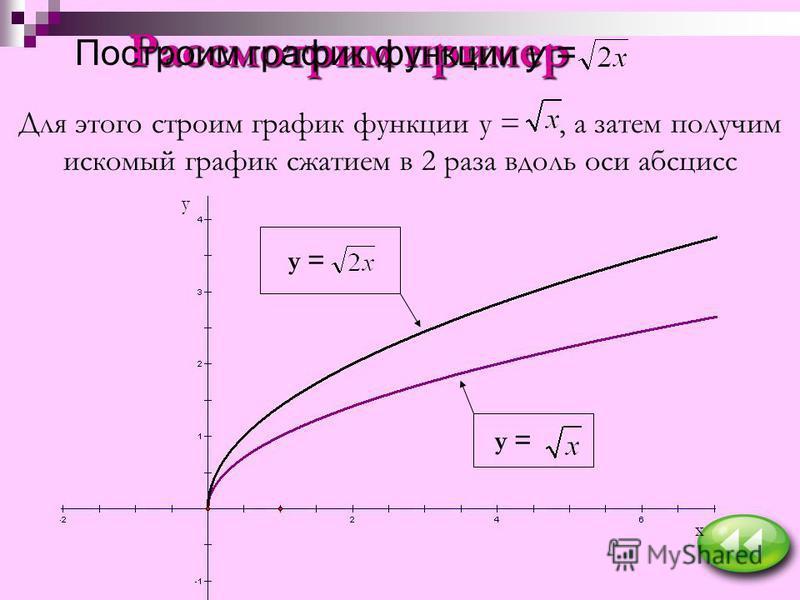 Рассмотрим пример Построим график функции y = Для этого строим график функции у =, а затем получим искомый график сжатием в 2 раза вдоль оси абсцисс y = x y